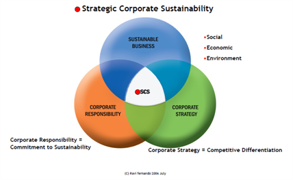 general electric sustainability principles Corporate social responsibility (csr) and sustainability data for general electric company, industrial conglomerates and usa environment 55 employees 66 community 55 governance 60.
