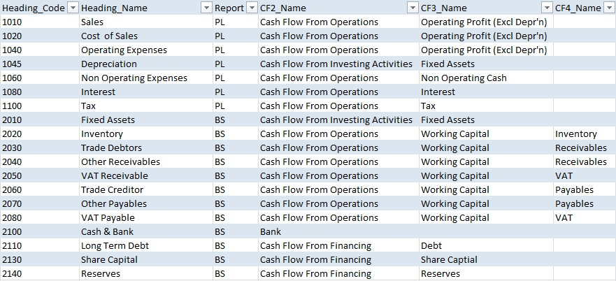 Statement Of Cash Flows Indirect Method Excel Template