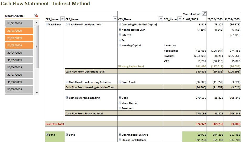 Indirect Cash Flow Statement Template Excel Mandegarfo