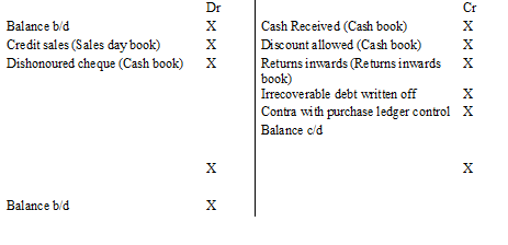 C02 financial accounting fundamentals – incomplete records: part one